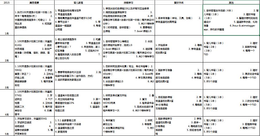 2015年目标
