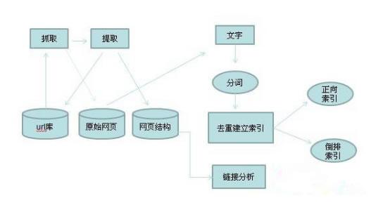 《SEO实战密码(第3版)》精华整理 SEO推广 第4张