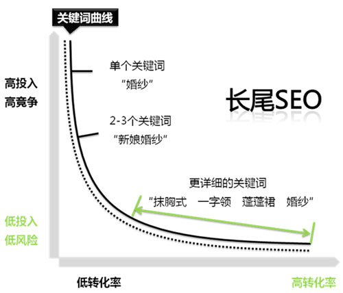 《SEO实战密码(第3版)》精华整理 SEO推广 第6张